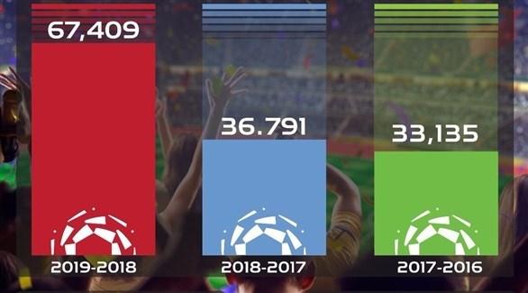 حضور أكثر من 67 ألف متفرج مباريات الجولة الثانية من دوري كأس الأمير محمد بن سلمان