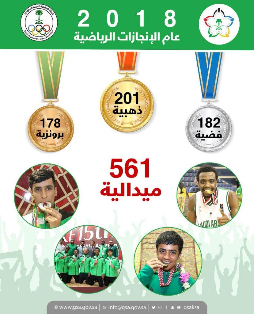 الرياضة السعودية تحصد 561 ميدالية وتعود للواجهة الدولية