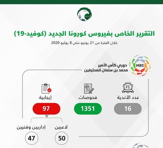 تسجيل إصابة 50 لاعباً و47 إدارياً بـ كورونا في أندية الدوري السعودي