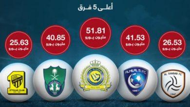 Photo of النصر يتصدر قائمة الأندية الأعلى قيمة سوقية بـ 51,81 مليون يورو
